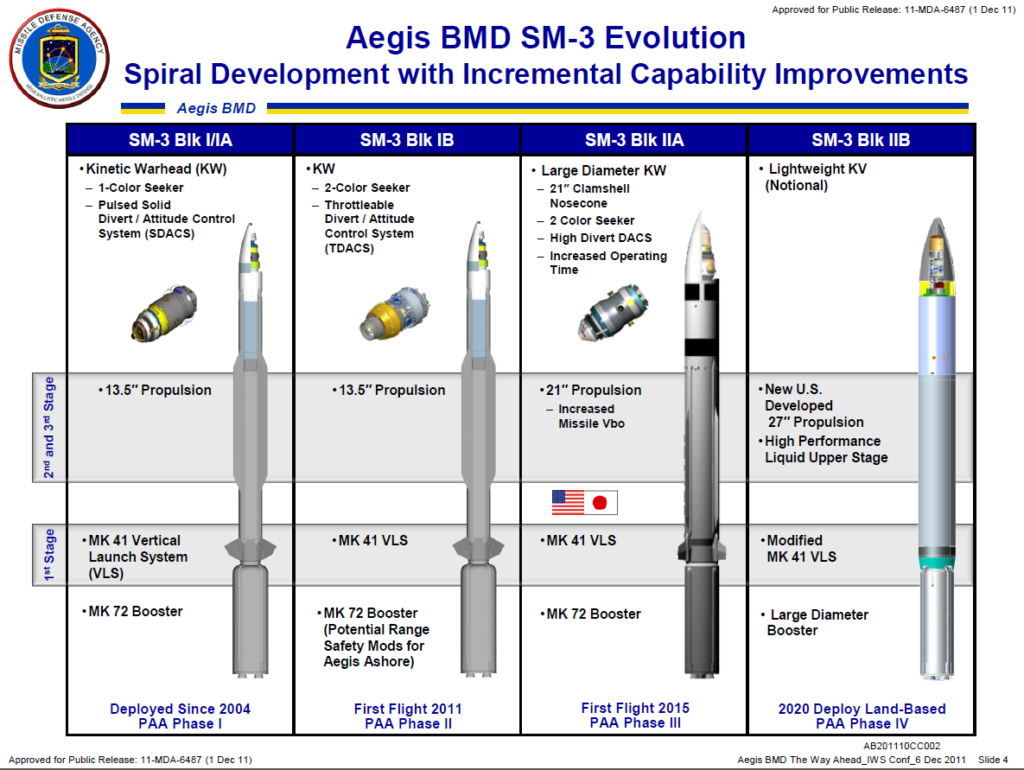 AEGIS/SM-3 evolution