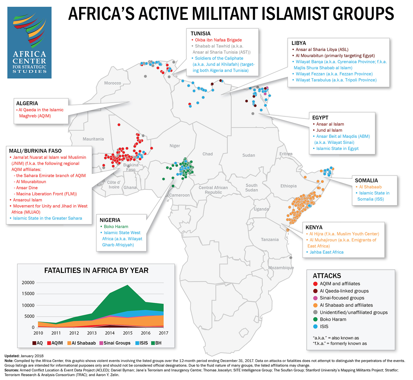 Active militant Islamist groups in Africa, January 2017