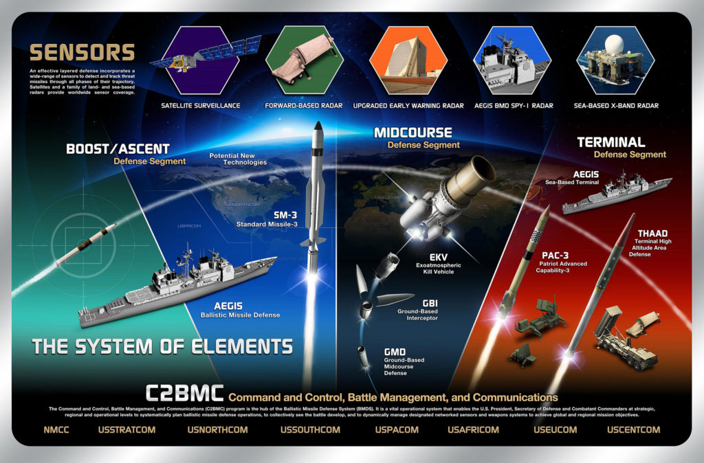 United States' layered missile defense systems graphic