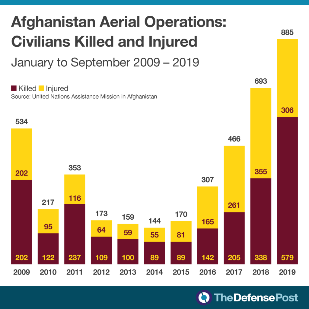 Afghanistan civilian casualties from aerial operations