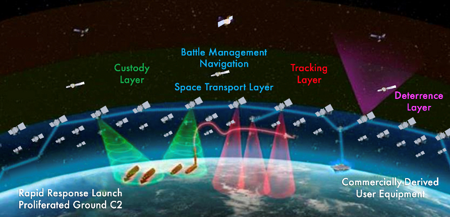 Infographic about the US Space Development Agency's