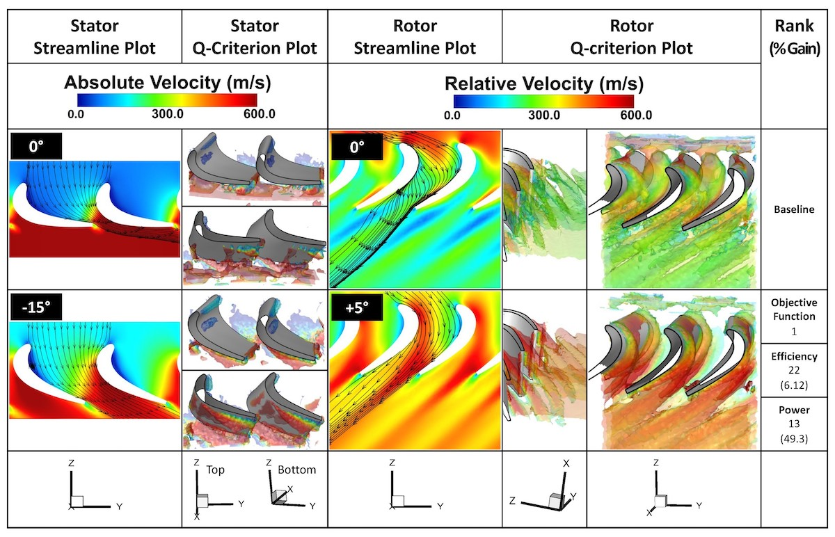 Image of  flow field comparison using streamline and Q-criterion plots between the optimal and baseline cases.