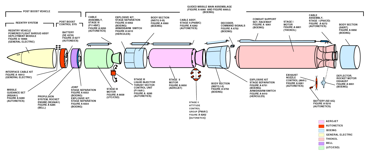 A diagram of the Minuteman III ICBM, which uses three solid rocket motors for its propulsion.